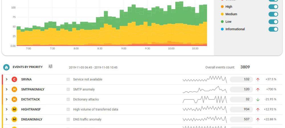 Flowmon verbetert detectie, analyse en visualisatie cyberdreigingen