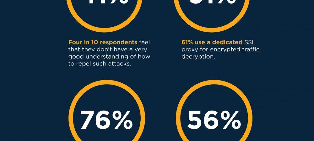 IT-Managers zien versleuteld verkeer als cyberdreiging en verdediging als onvoldoende