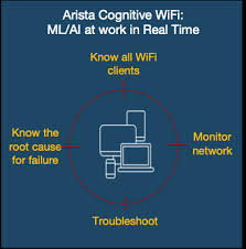 Arista levert cognitieve WiFi voor video- en chatapplicaties