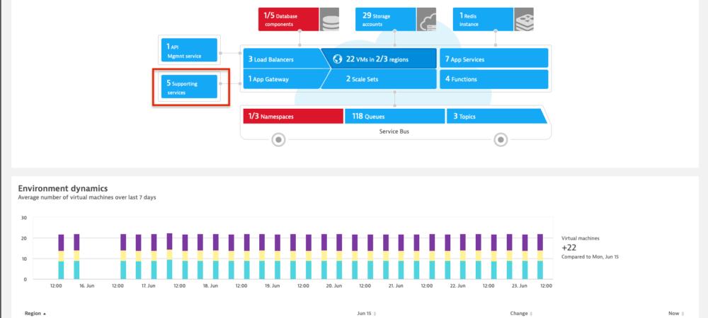 Dynatrace breidt AI-functionaliteit uit voor Microsoft Azure