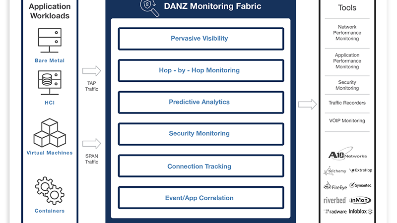 Arista introduceert netwerkmonitoring met DANZ Monitoring Fabric