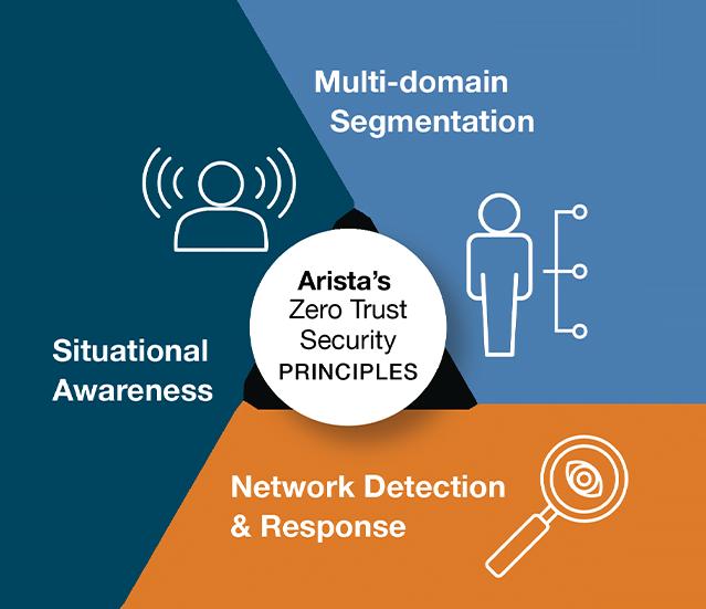 Arista biedt multi-domain segmentatie voor zero trust security