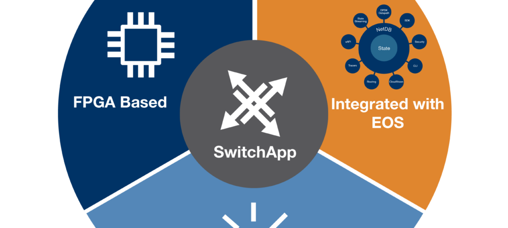 Arista introduceert met SwitchApp ultra low-latency switching voor financiële dienstverlening